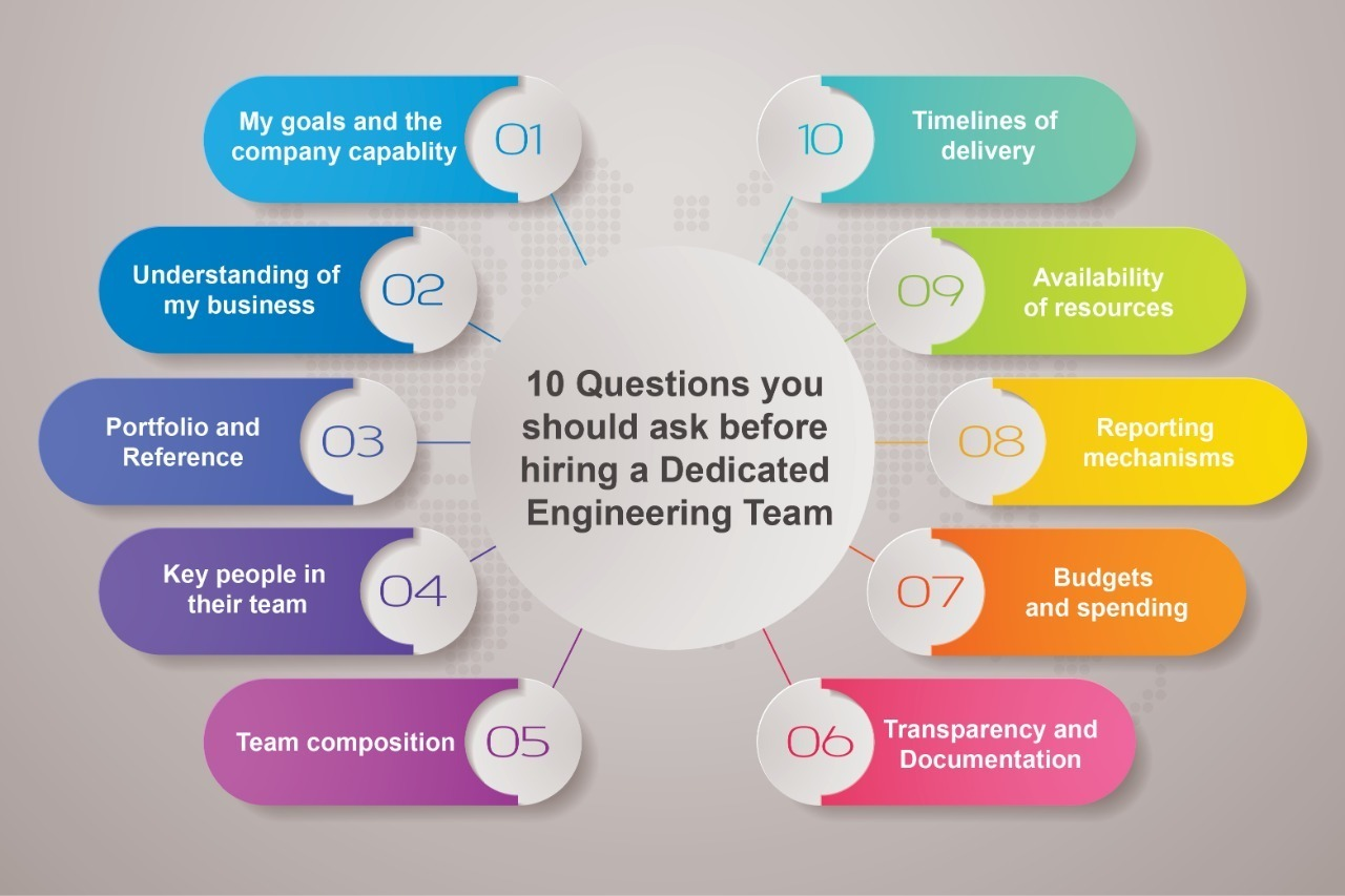 Questions you should ask before hiring a dedicated engineering team