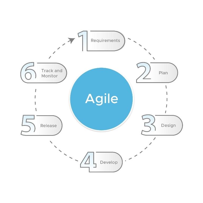 MVP Development - Agile Methodology