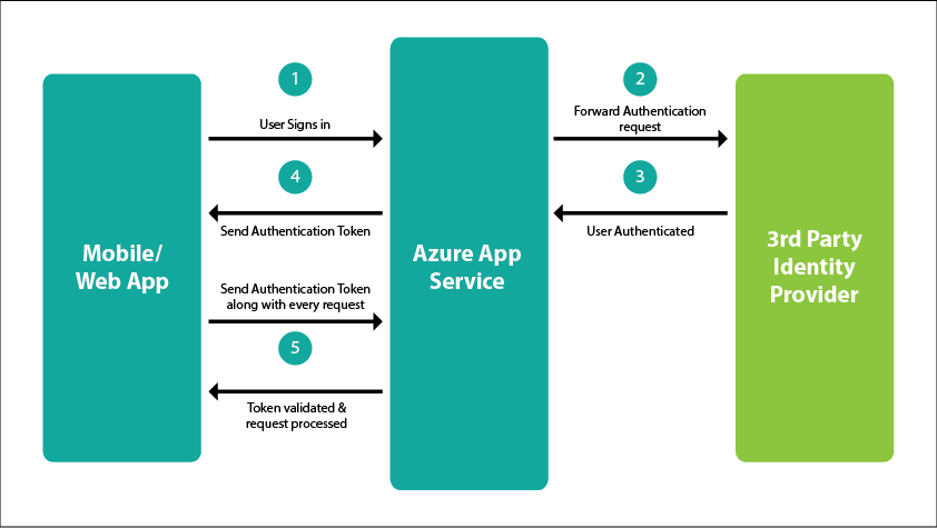 Azure App Service Authentication Process