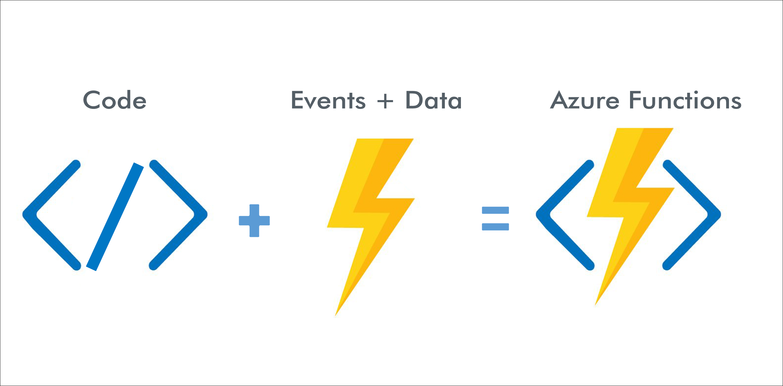 How Azure Functions Works