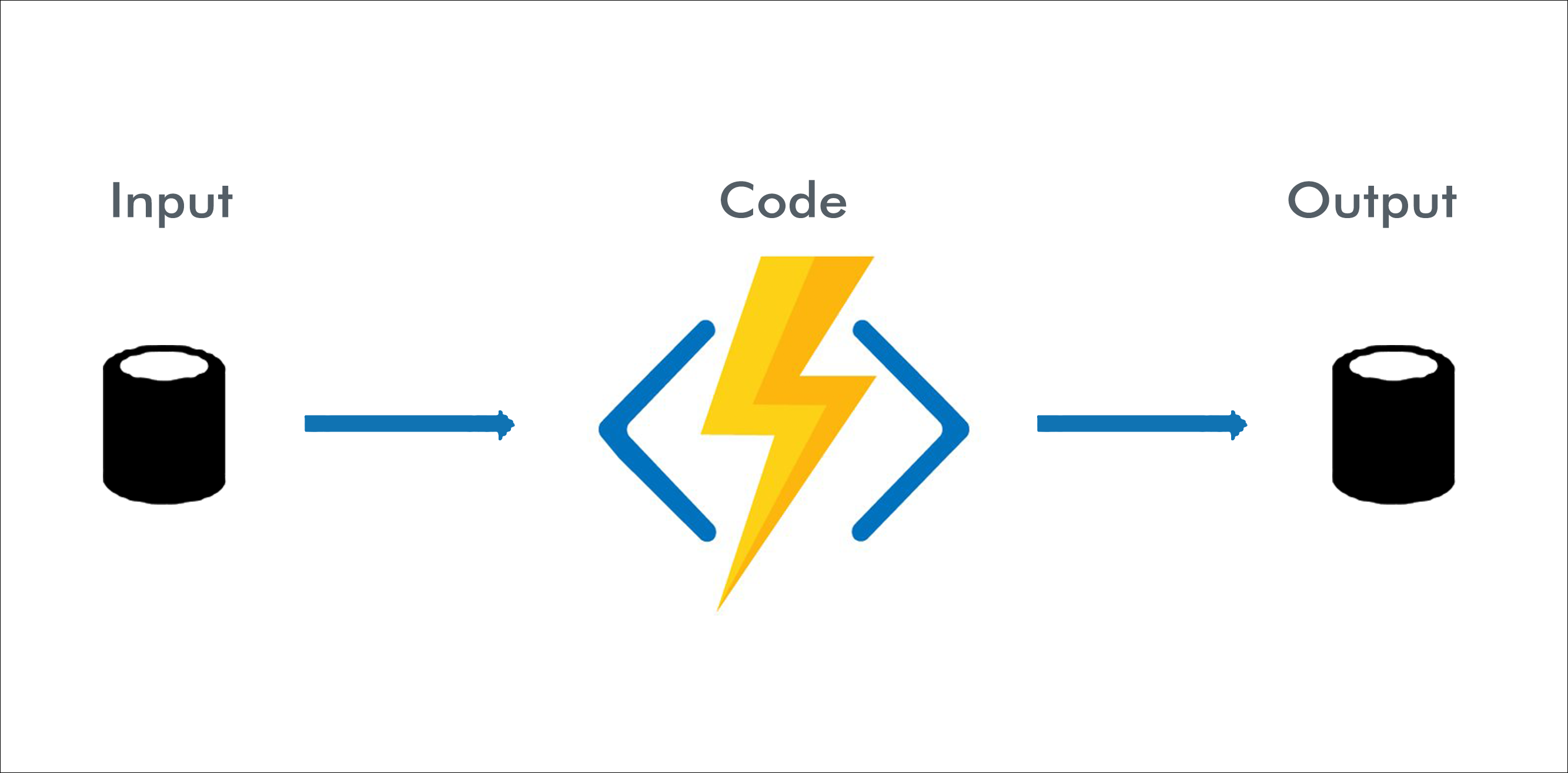 Azure Functions Input Output