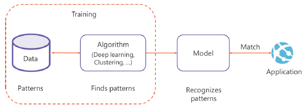 Azure Machine Learning Studio