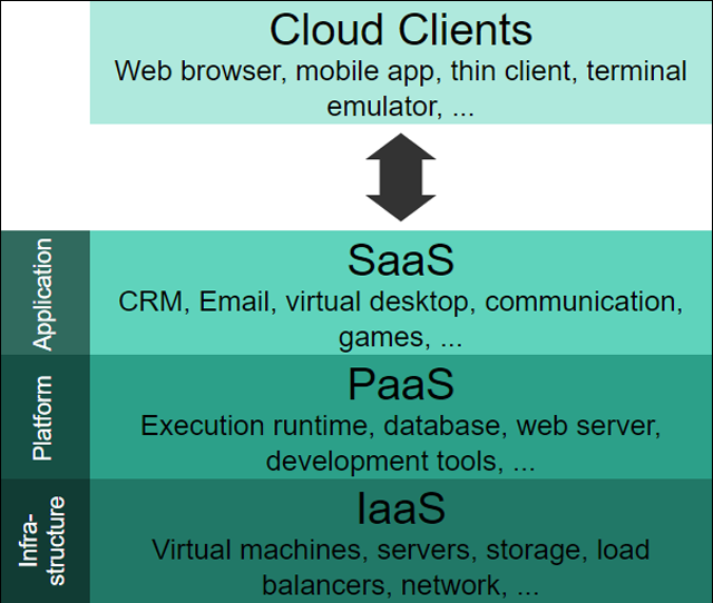Cloud Computing Layers