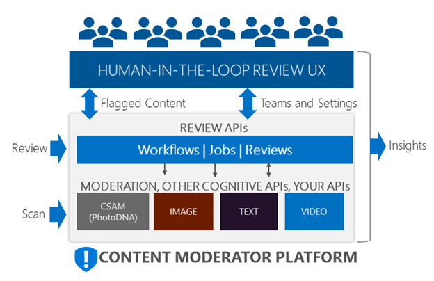 Content Moderator