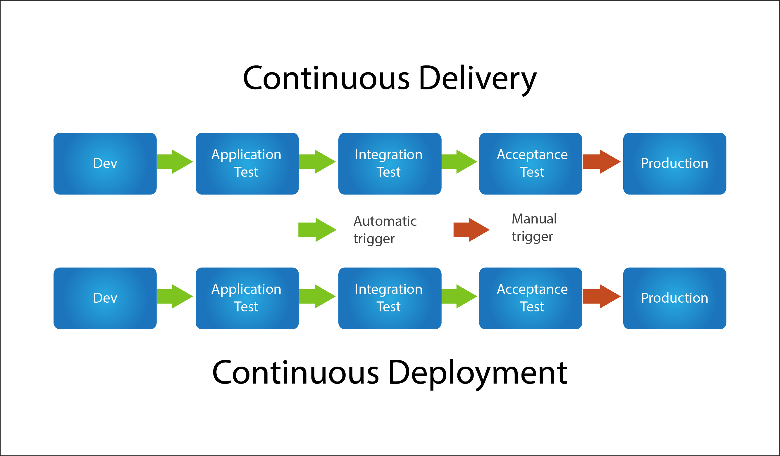 Continuous Delivery and Continuous Deployment