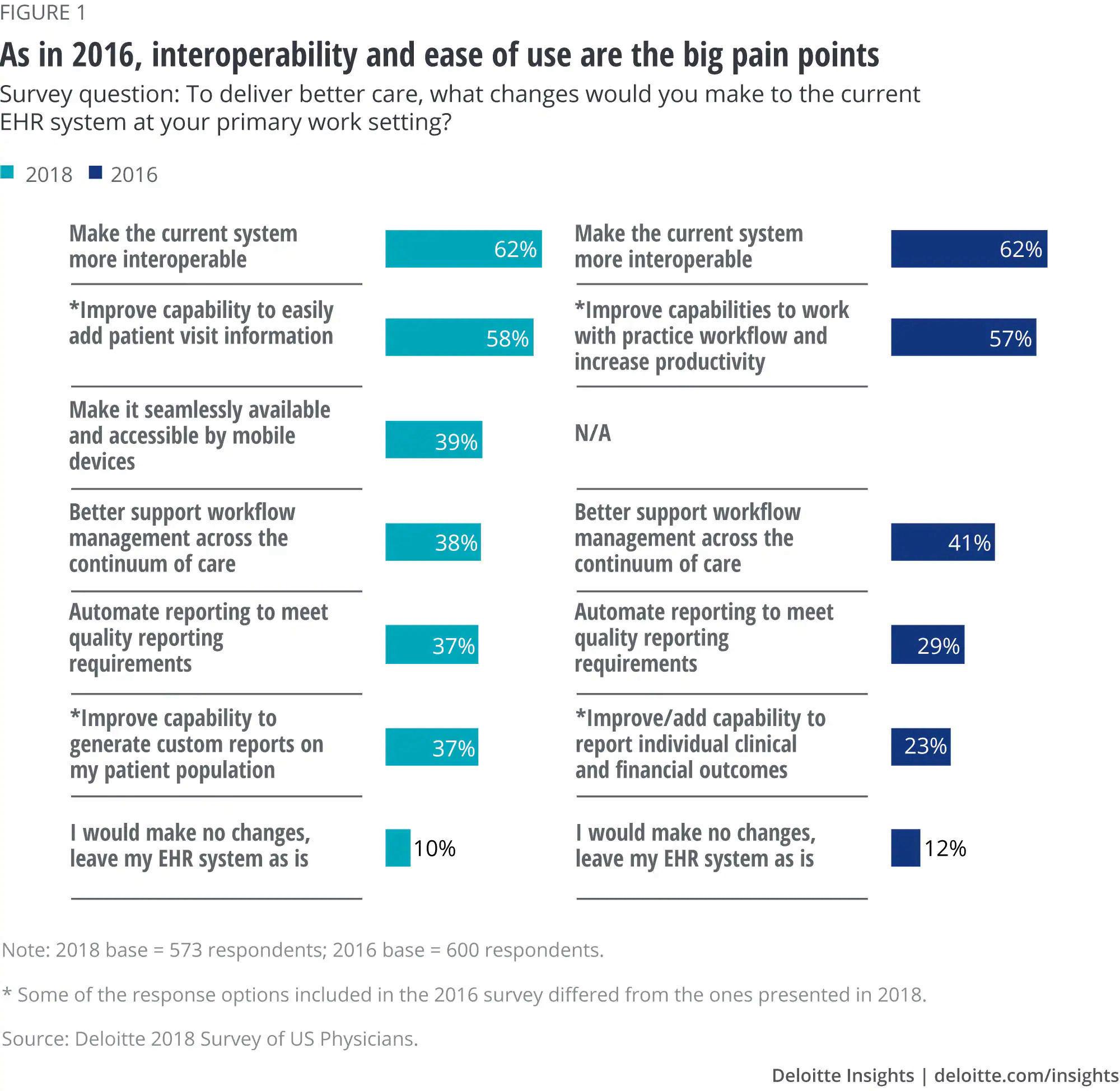 Deloitte Survey - EHR Interoperability