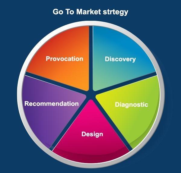 GoTo Market strategy Segmentation
