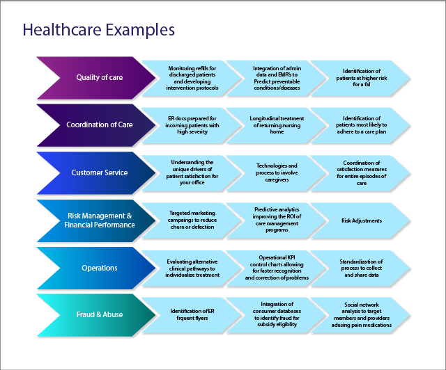 Healthcare Examples