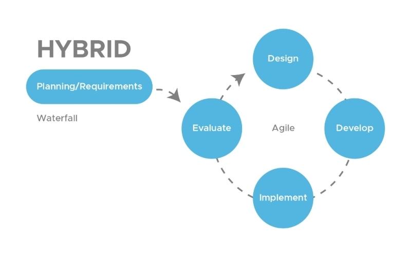 MVP Development - Hybrid Approach