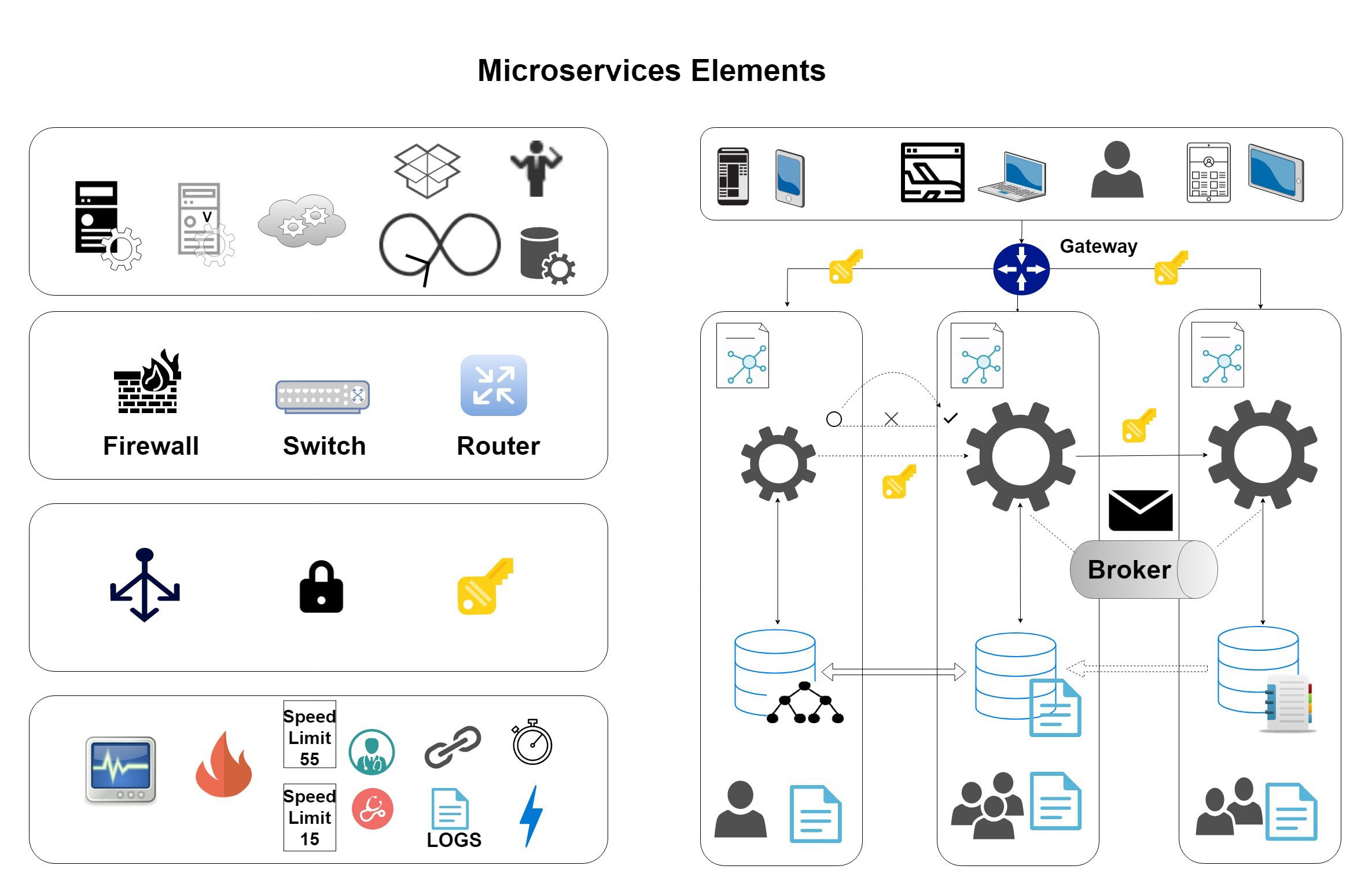 Microservices Elements