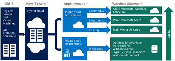 Microsoft's hybrid cloud strategy