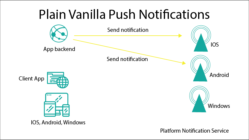 Plain Vanilla Push Notifications
