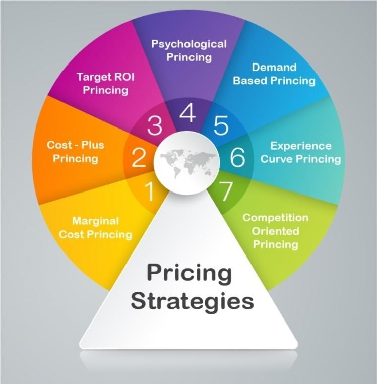 Pricing strategy - MVP level to MAP level