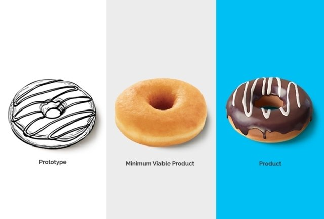 Representation of Prototype, MVP (Minimum Viable Product) and Product