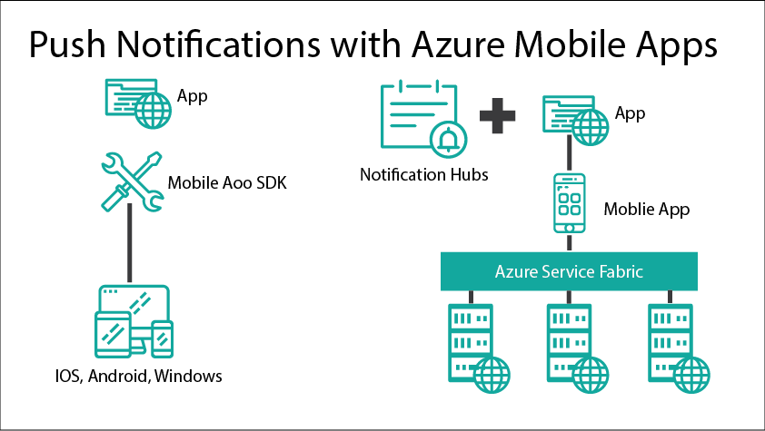 Push Notifications with Azure Mobile Apps