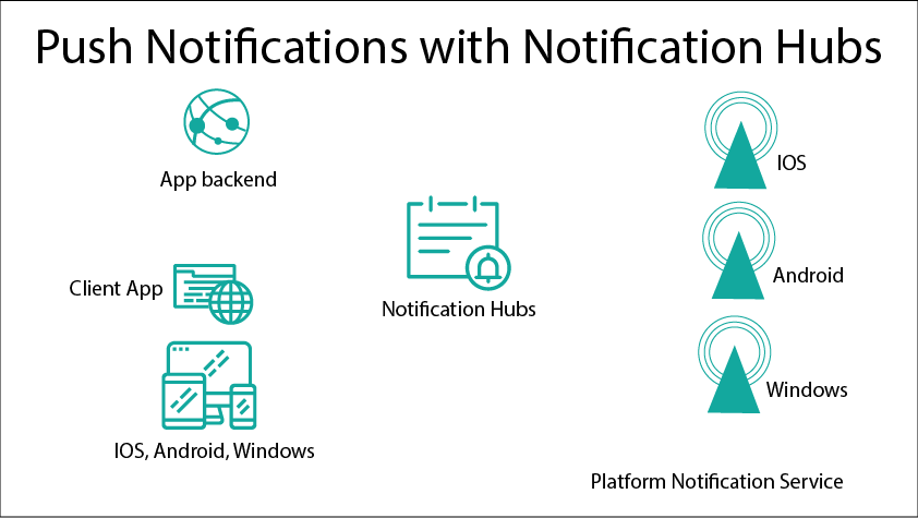 Push Notifications with Notification Hubs