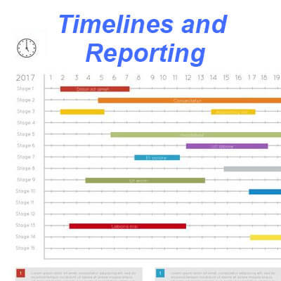 Dedicated Engineering Team - Timeline and Reporting
