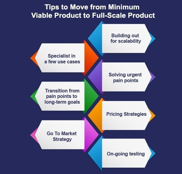 Tips to Move from Minimum Viable Product to Full-Scale Product