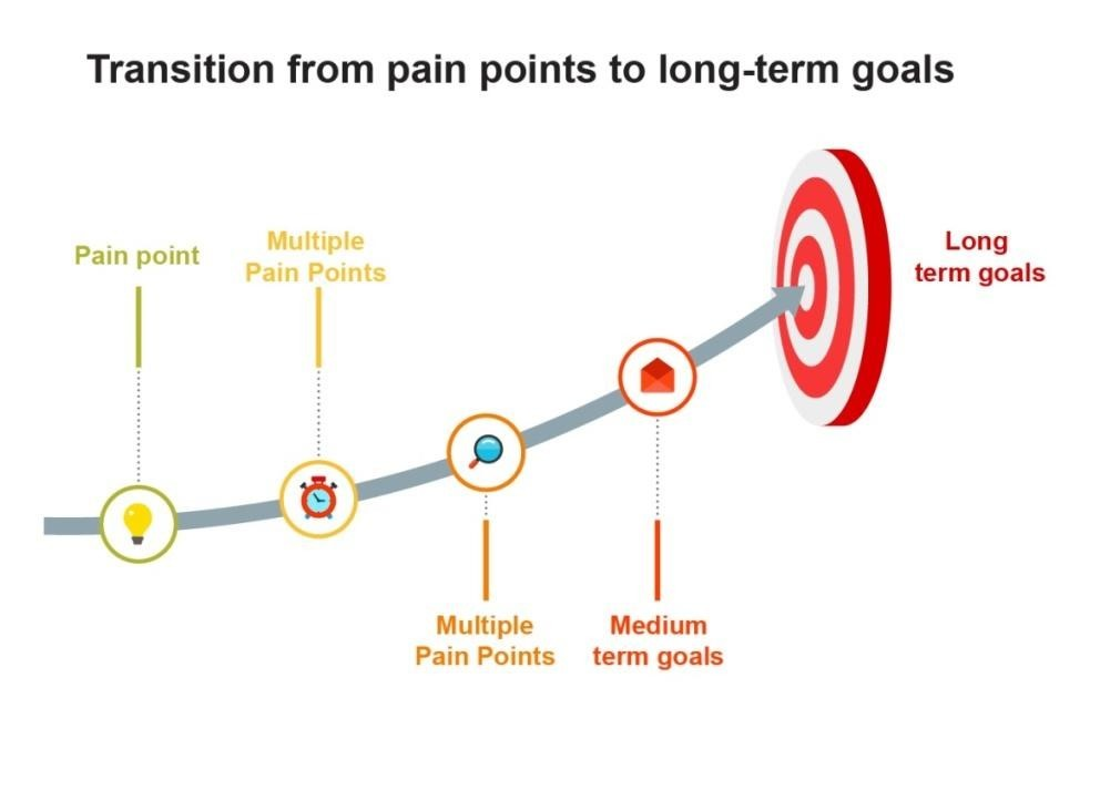 Transition from a particular pain point into a long term goal - MVP development