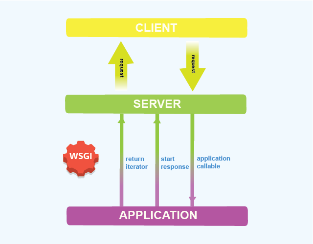 A Detailed Study of WSGI - Web Server Gateway Interface of