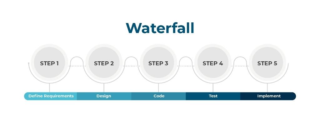 MVP Development - Waterfall Methodology