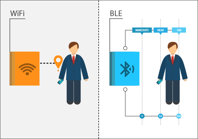 BLE vs  Wi-Fi for IoT Product Development - DZone IoT