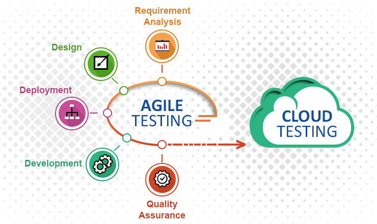 Cloud Based Testing Process