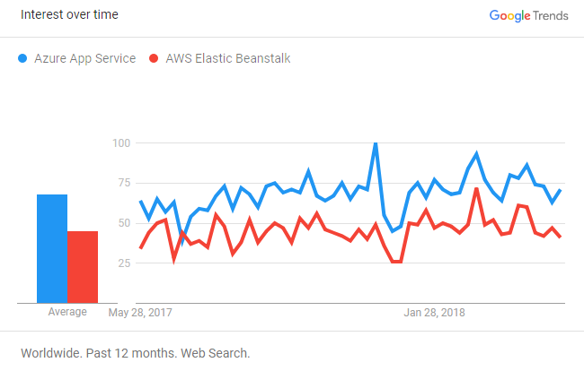 An In-Depth Comparison Between Azure App Service and AWS Elastic