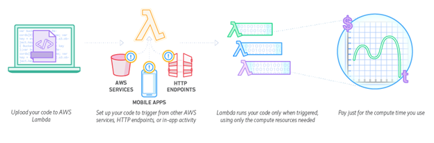 How AWS Lambda Works