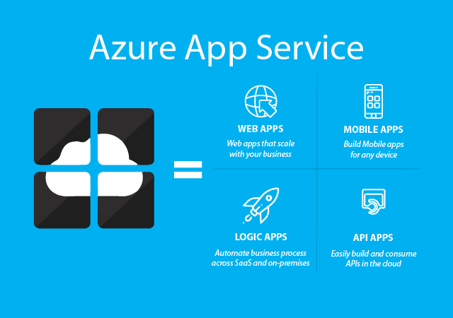 Azure App Service - App Types