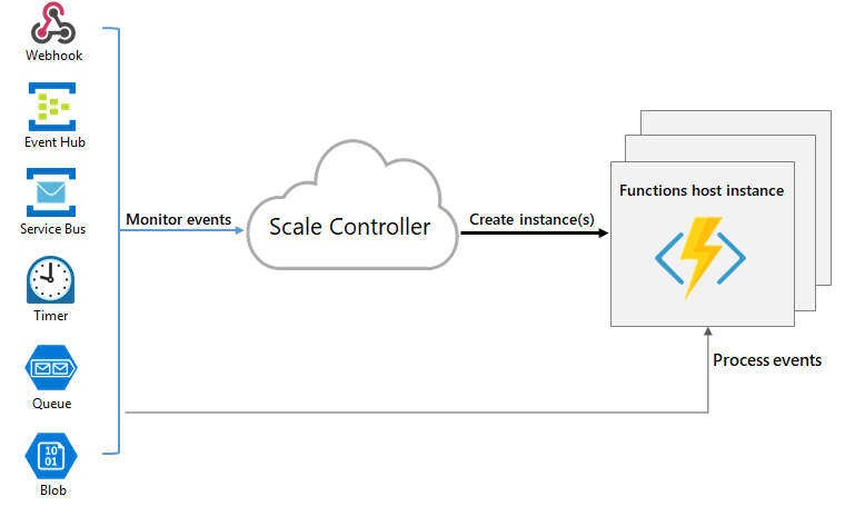 Azure Functions Monitor Events