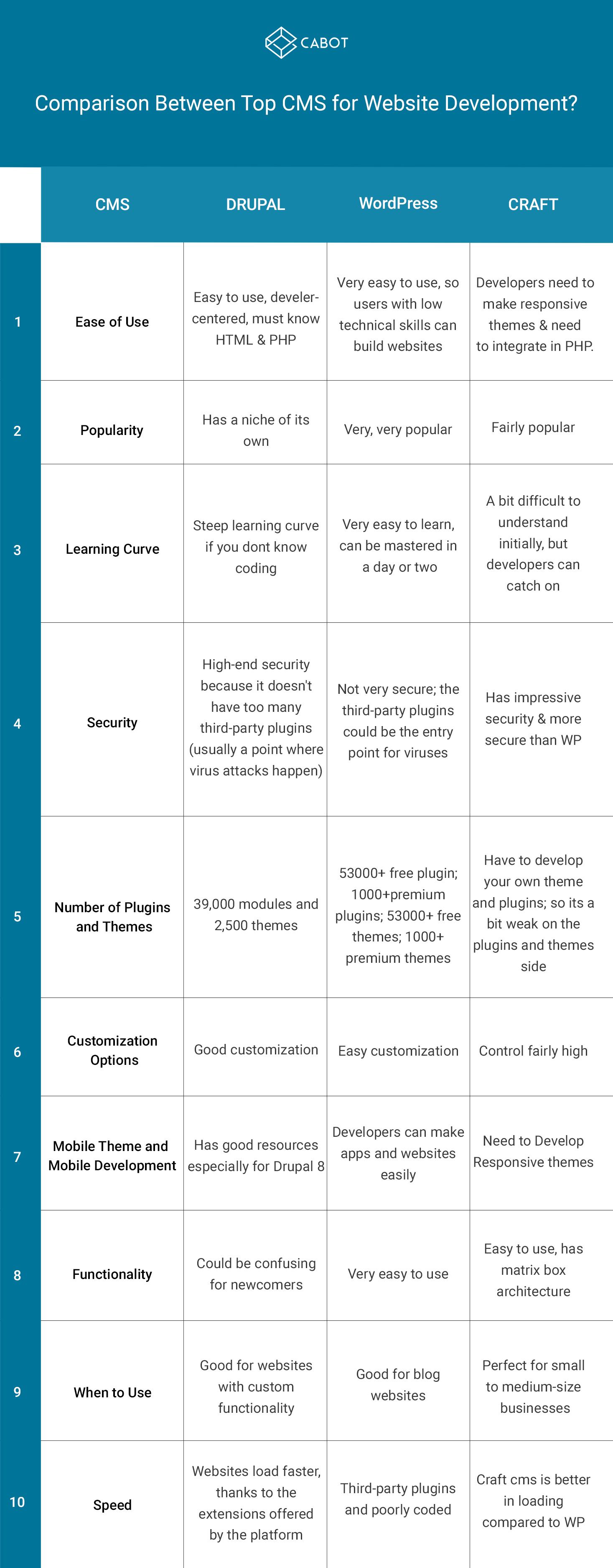 CMS Comparison Infographic