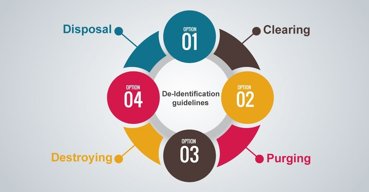 de-identification guidelines issued by research institutions