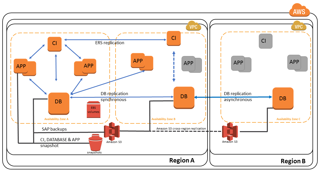 Distributed SAP architecture on AWS