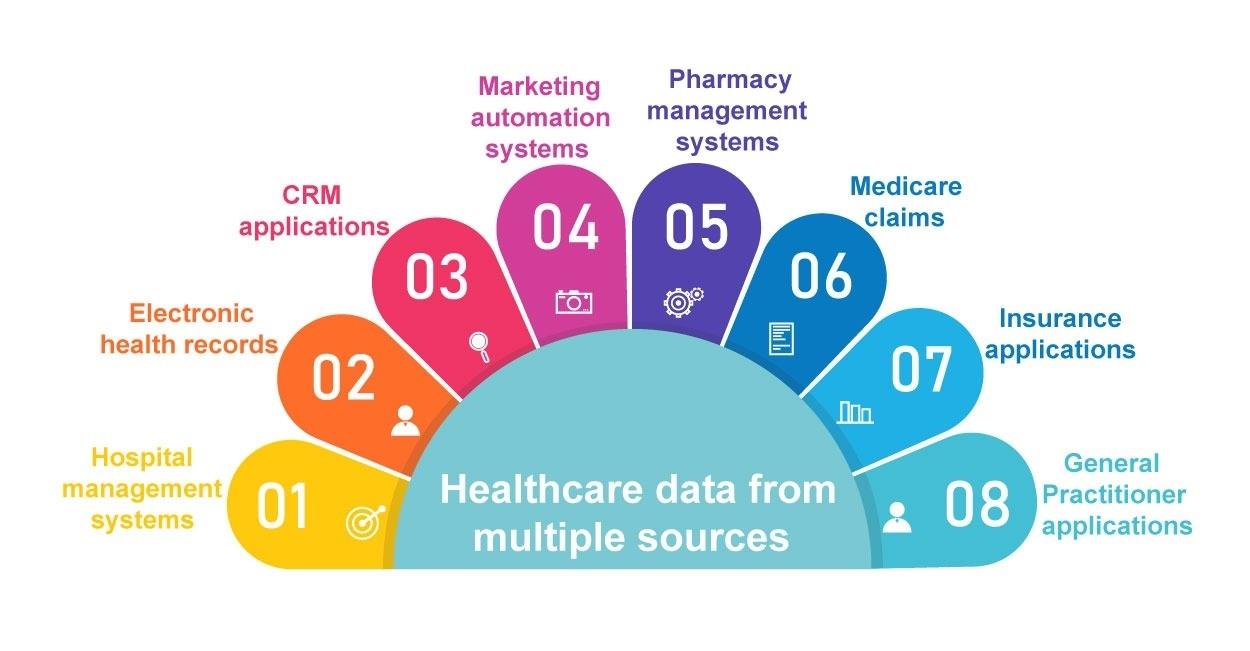 types of healthcare data from multiple sources