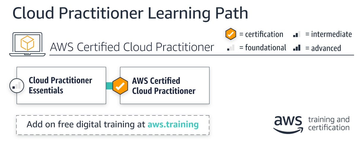 Cloud Practitioner Learning Path