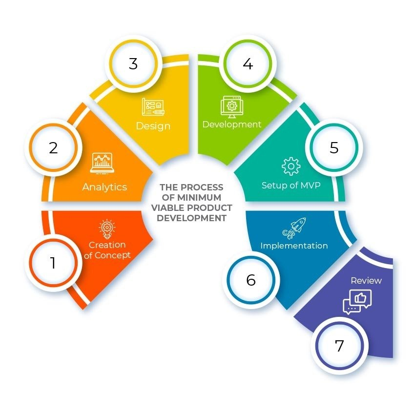 Healthcare MVP Development Process