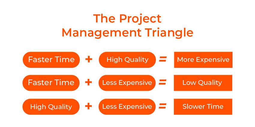 MVP Development Project Management Triangle