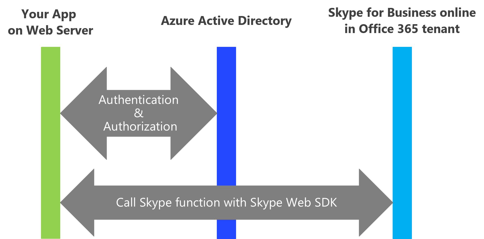 How to Integrate Skype for Business into your Application